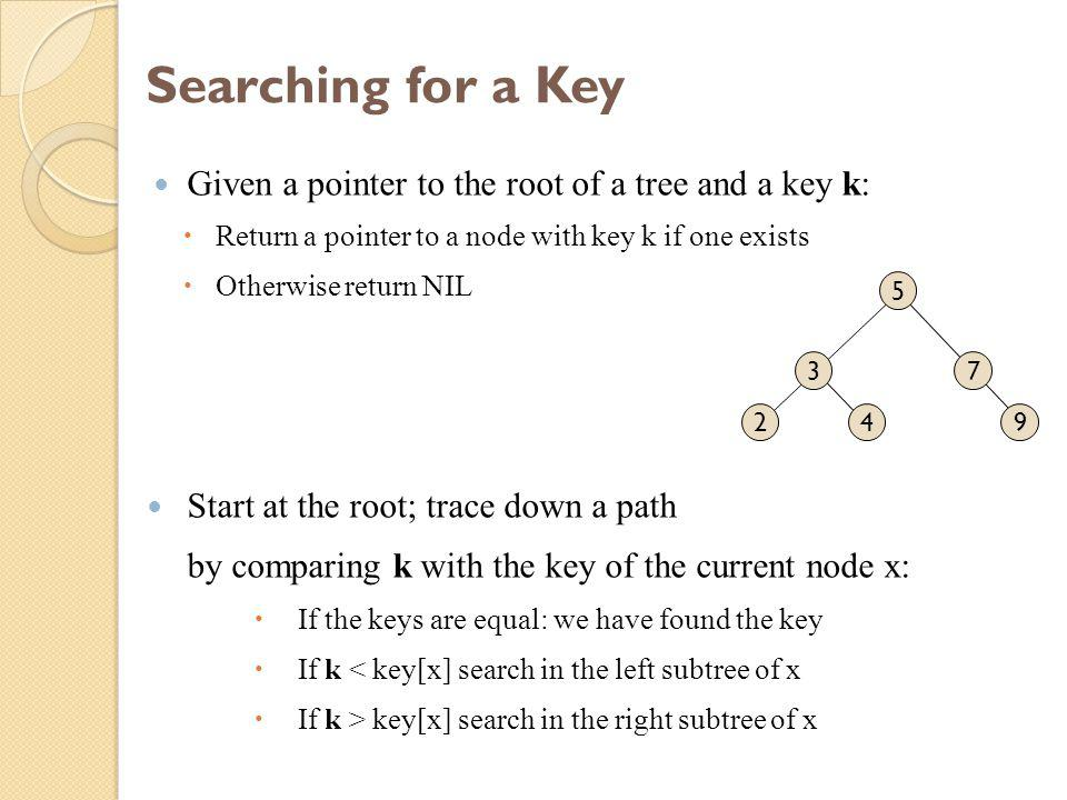 Searching for a Key Given a pointer to the root of a tree and a key k:  Return a pointer to a node with key k if one exists  Otherwise return NIL Start at the root; trace down a path by comparing k with the key of the current node x:  If the keys are equal: we have found the key  If k < key[x] search in the left subtree of x  If k > key[x] search in the right subtree of x 2 3 4 5 7 9