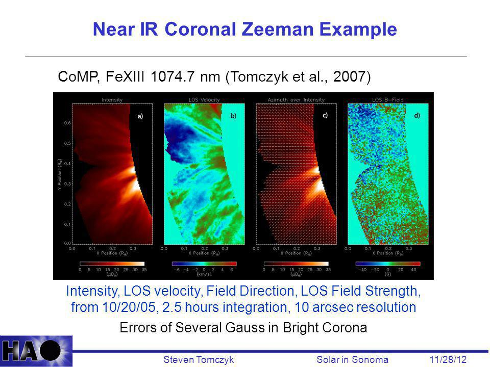 Steven Tomczyk Solar in Sonoma 11/28/12 Near IR Coronal Zeeman Example CoMP, FeXIII 1074.7 nm (Tomczyk et al., 2007) Intensity, LOS velocity, Field Direction, LOS Field Strength, from 10/20/05, 2.5 hours integration, 10 arcsec resolution Errors of Several Gauss in Bright Corona