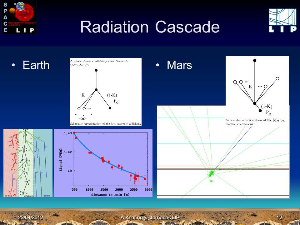 23/04/2012A.Keating @ Jornadas LIP12 Radiation Cascade EarthMars