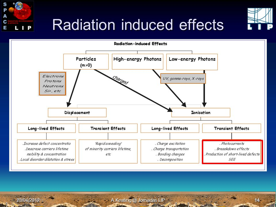 23/04/2012A.Keating @ Jornadas LIP14 Radiation induced effects 14th April 201114