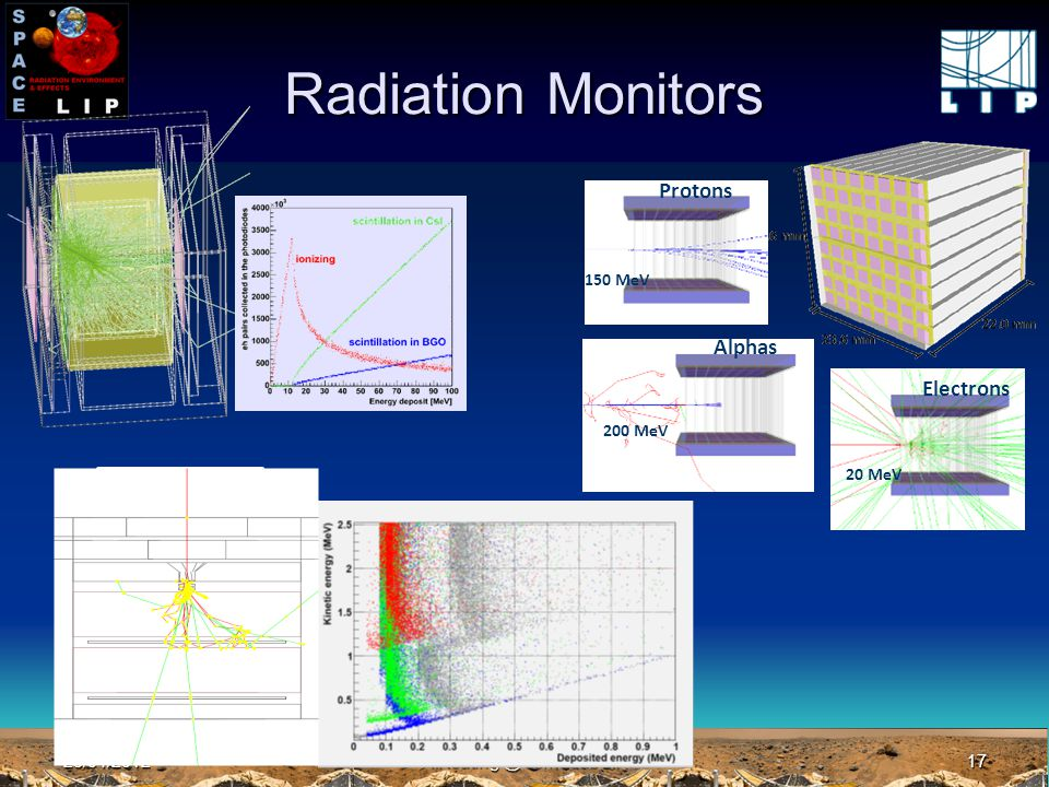23/04/2012A.Keating @ Jornadas LIP17 Radiation Monitors Alphas 200 MeV Protons 150 MeV Electrons 20 MeV Plano Si absorvedor Plano Si absorvedor