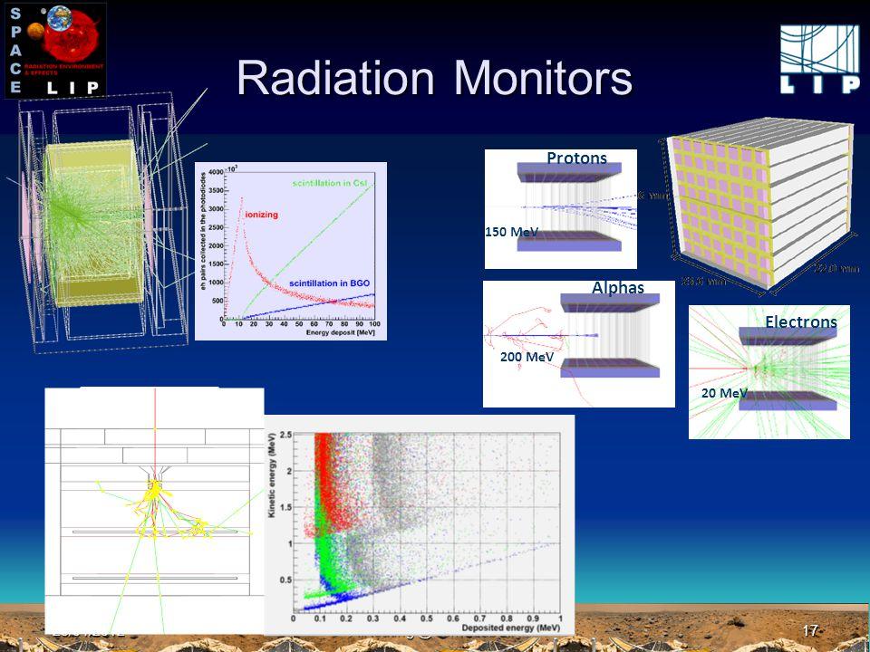 23/04/2012A.Keating @ Jornadas LIP17 Radiation Monitors Alphas 200 MeV Protons 150 MeV Electrons 20 MeV Plano Si absorvedor Plano Si absorvedor