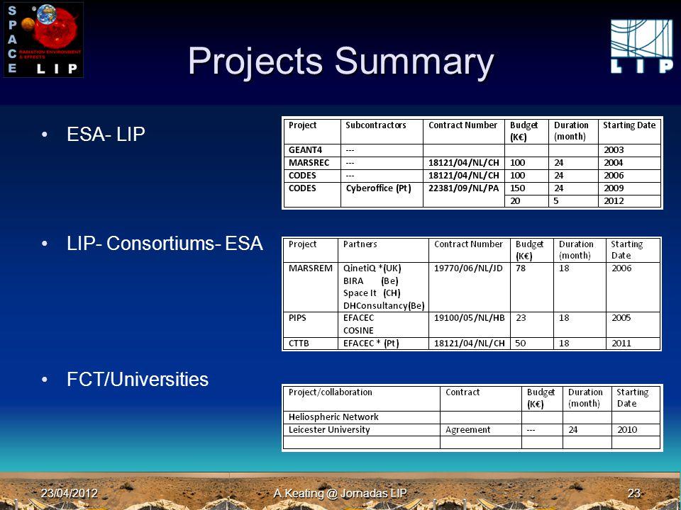 23/04/2012A.Keating @ Jornadas LIP23 Projects Summary ESA- LIP LIP- Consortiums- ESA FCT/Universities