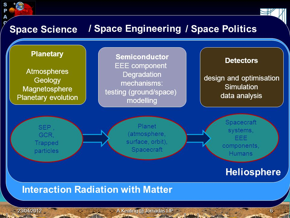 23/04/2012A.Keating @ Jornadas LIP6 Main Physics Space Science Interaction Radiation with Matter Heliosphere Planetary Atmospheres Geology Magnetosphere Planetary evolution Semiconductor EEE component Degradation mechanisms: testing (ground/space) modelling Detectors design and optimisation Simulation data analysis Spacecraft systems, EEE components, Humans Planet (atmosphere, surface, orbit), Spacecraft SEP, GCR, Trapped particles / Space Engineering / Space Politics