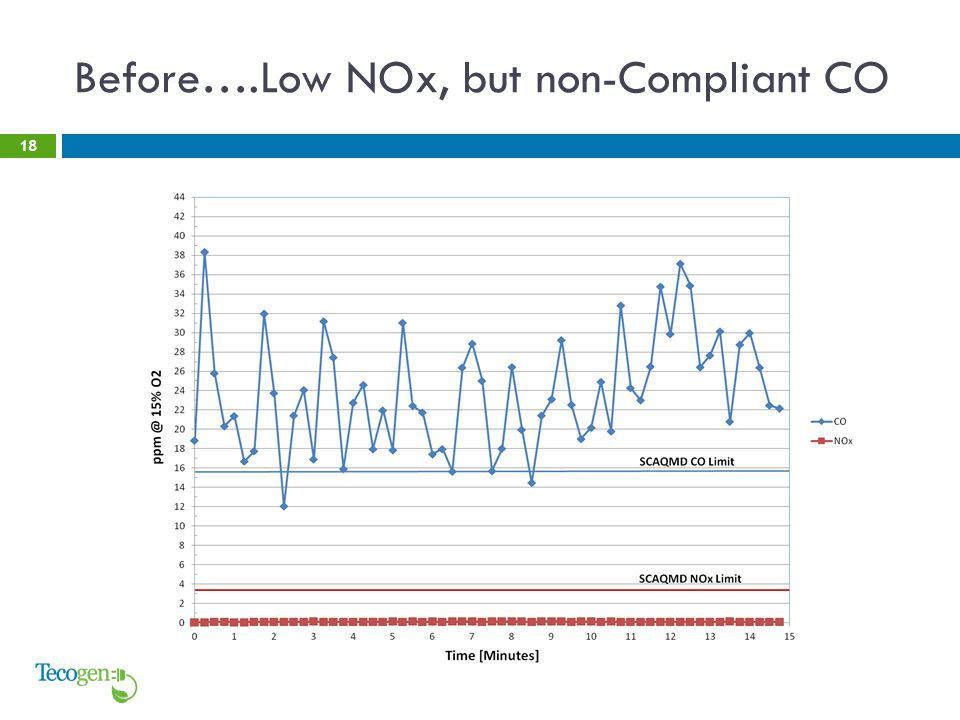 Before….Low NOx, but non-Compliant CO 18