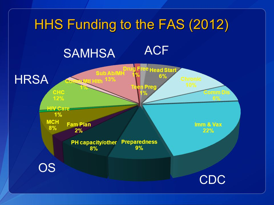 HHS Funding to the FAS (2012) CDC SAMHSA