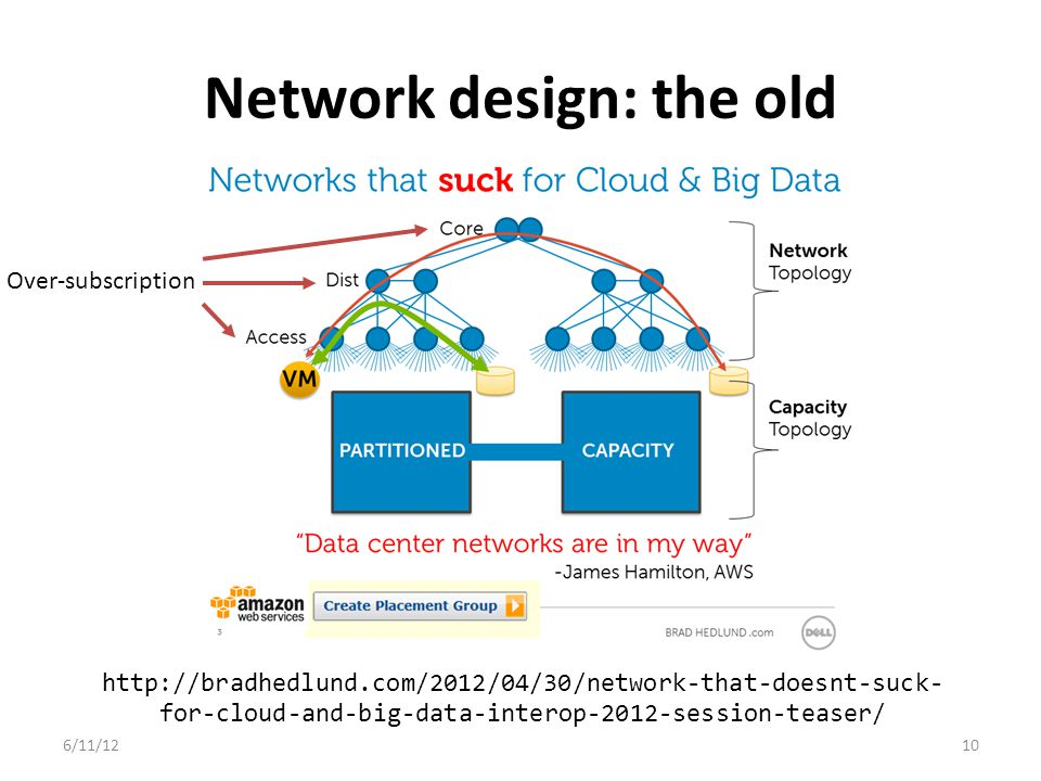 Network design: the old 6/11/1210 http://bradhedlund.com/2012/04/30/network-that-doesnt-suck- for-cloud-and-big-data-interop-2012-session-teaser/ Over-subscription