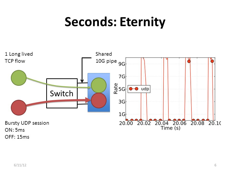 Seconds: Eternity 6/11/126 Switch 1 Long lived TCP flow Bursty UDP session ON: 5ms OFF: 15ms Shared 10G pipe