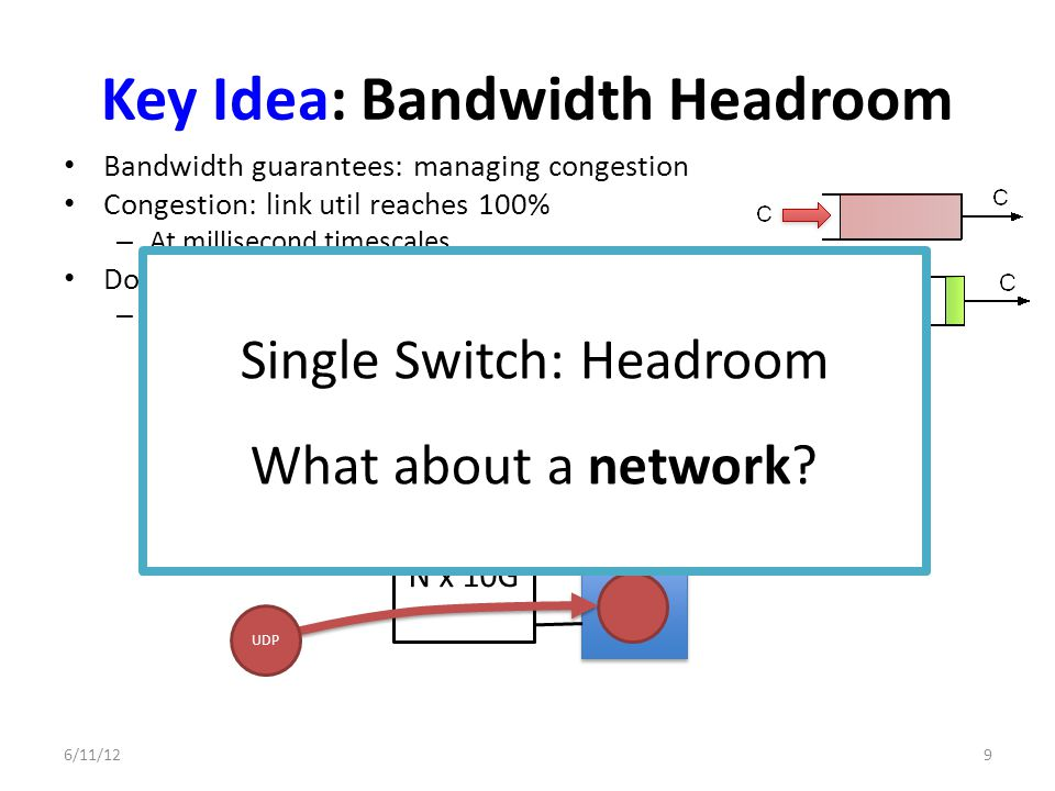 Key Idea: Bandwidth Headroom Bandwidth guarantees: managing congestion Congestion: link util reaches 100% – At millisecond timescales Don't allow 100% util – 10% headroom: Early detection at receiver 6/11/129 N x 10G UDP TCP Shared pipe Limit to 9G Single Switch: Headroom What about a network