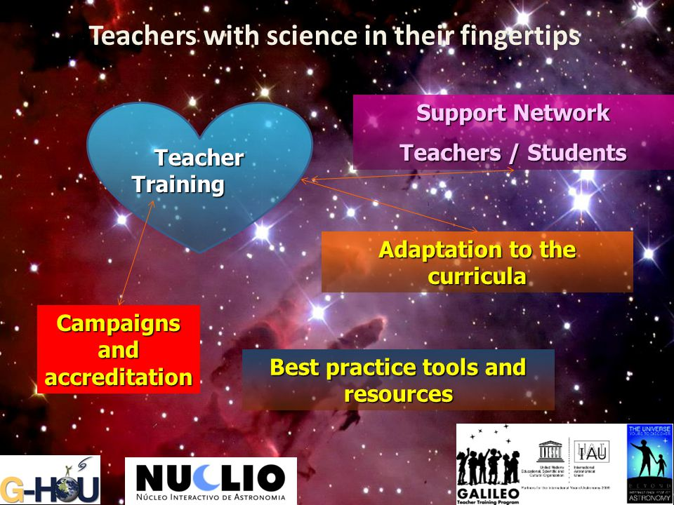 Adaptation to the curricula Support Network Teachers / Students Teacher Training Campaigns and accreditation Best practice tools and resources Teacher