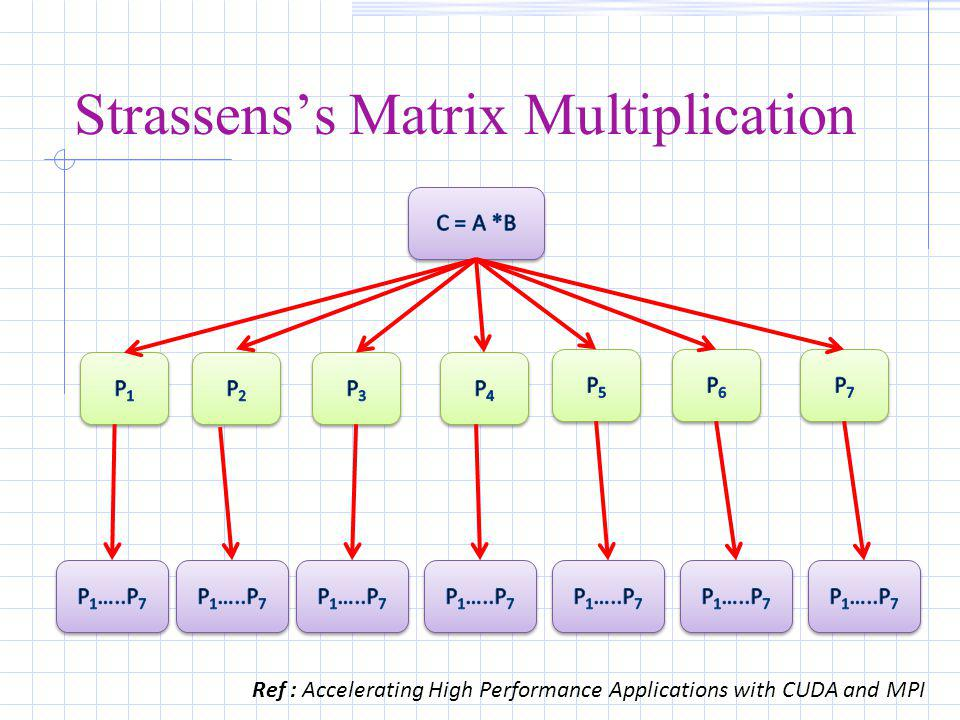 Strassens's Matrix Multiplication Ref : Accelerating High Performance Applications with CUDA and MPI