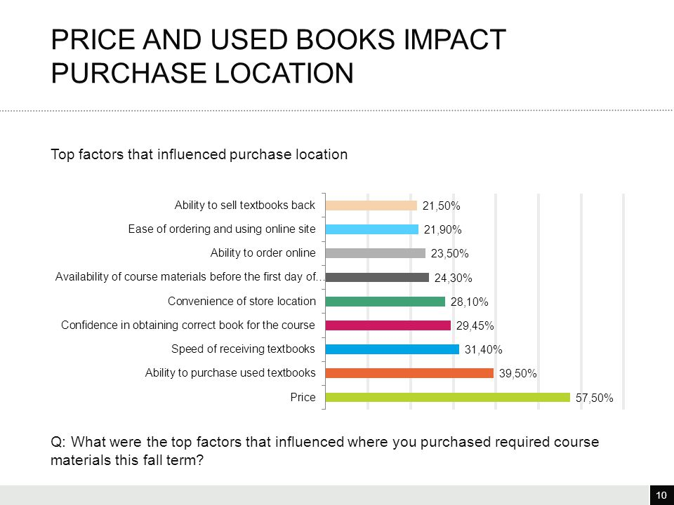 10 3/25/12 10 Top factors that influenced purchase location PRICE AND USED BOOKS IMPACT PURCHASE LOCATION Q: What were the top factors that influenced where you purchased required course materials this fall term