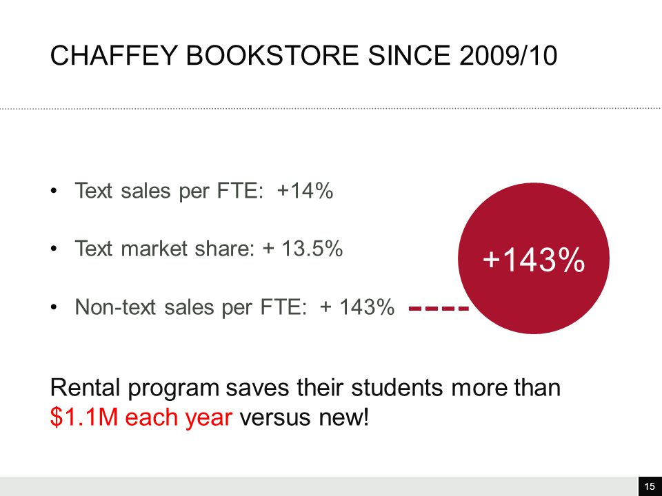 15 3/25/12 15 Text sales per FTE: +14% Text market share: + 13.5% Non-text sales per FTE: + 143% Rental program saves their students more than $1.1M e
