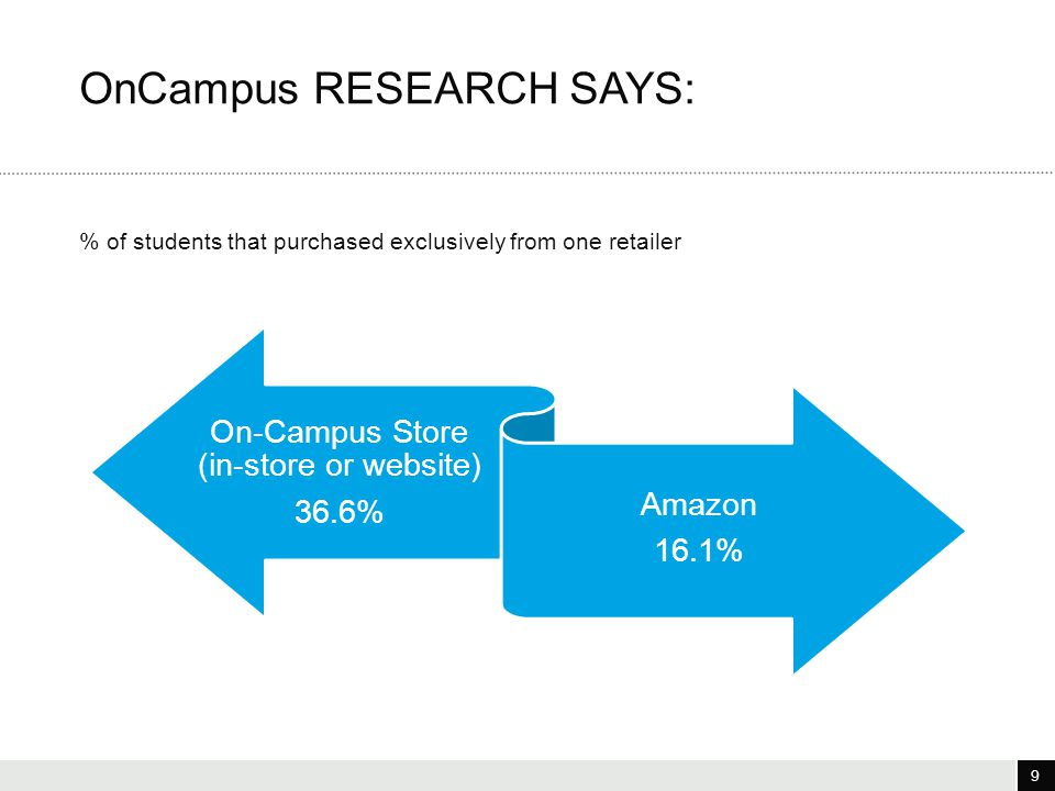 9 3/25/12 9 % of students that purchased exclusively from one retailer OnCampus RESEARCH SAYS: On-Campus Store (in-store or website) 36.6% Amazon 16.1%