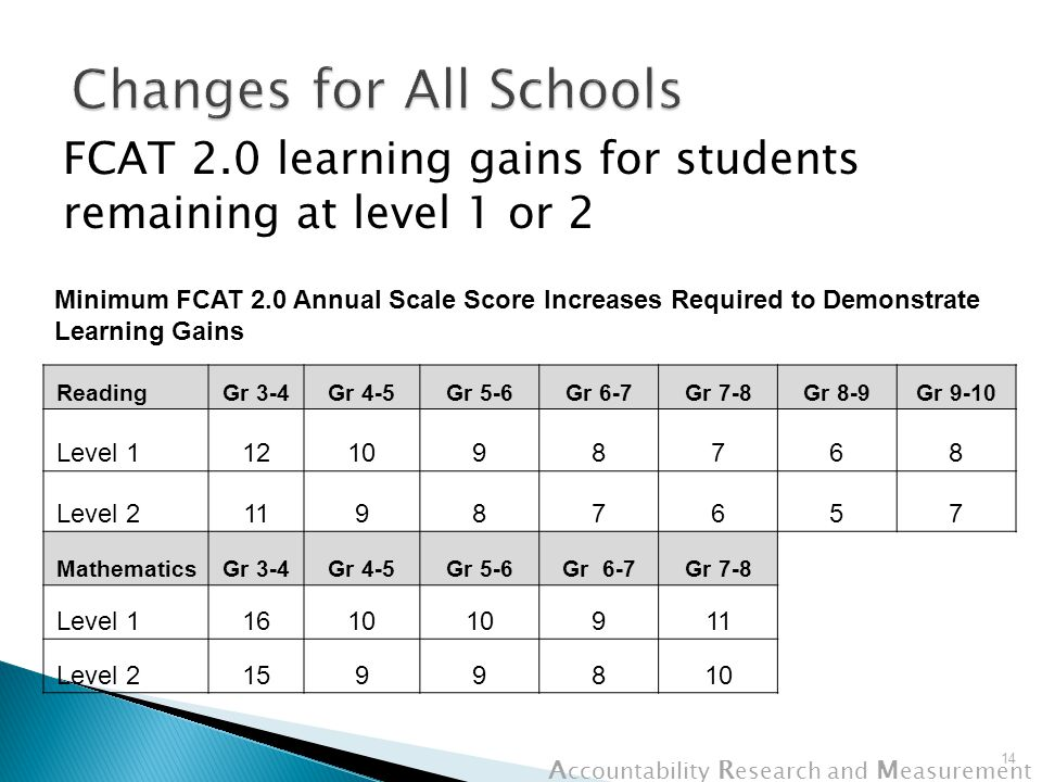 A ccountability R esearch and M easurement FCAT 2.0 learning gains for students remaining at level 1 or 2 14 ReadingGr 3-4Gr 4-5Gr 5-6Gr 6-7Gr 7-8Gr 8-9Gr 9-10 Level 1121098768 Level 211987657 MathematicsGr 3-4Gr 4-5Gr 5-6Gr 6-7Gr 7-8 Level 11610 911 Level 21599810 Minimum FCAT 2.0 Annual Scale Score Increases Required to Demonstrate Learning Gains