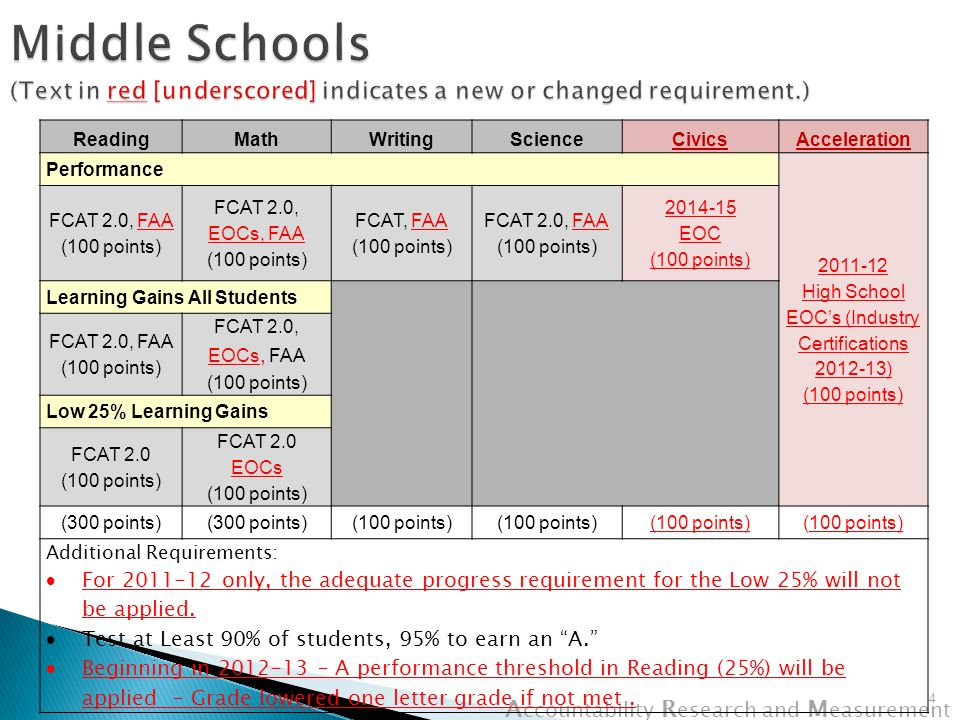 A ccountability R esearch and M easurement  New assessments and achievement levels for FCAT 2.0.