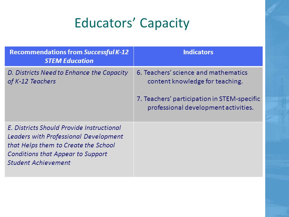 Educators' Capacity Recommendations from Successful K-12 STEM Education Indicators D.