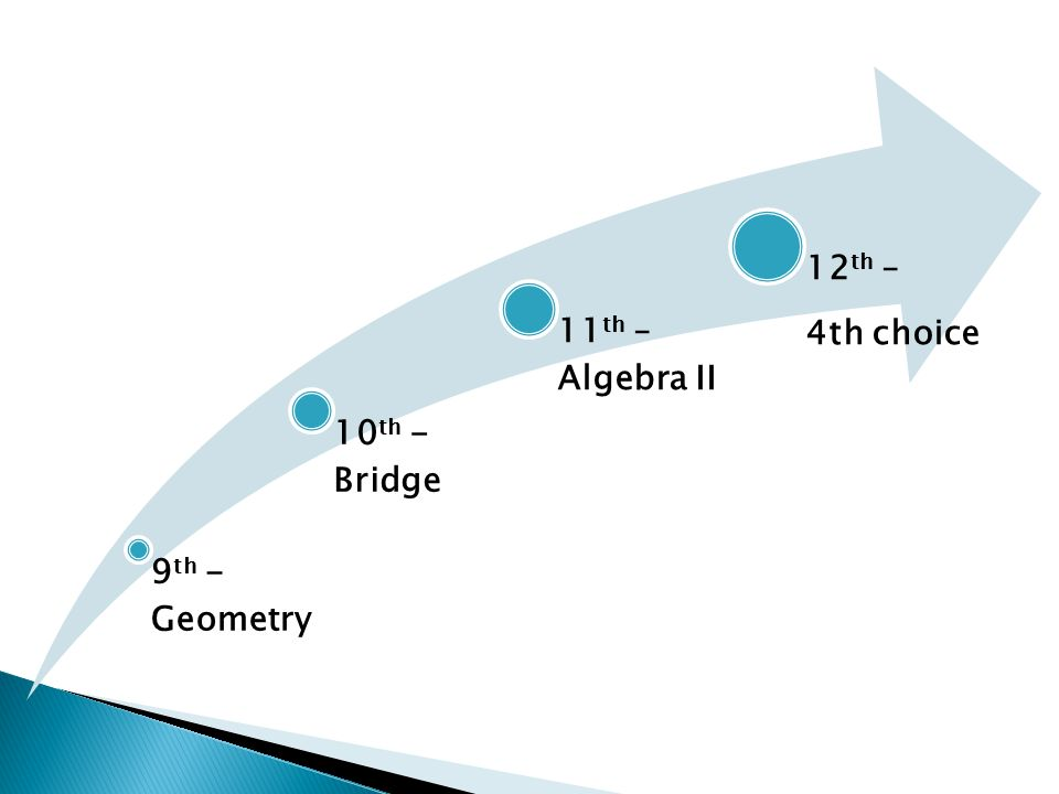 9 th - Geometry 10 th - Bridge 11 th – Algebra II 12 th – 4th choice