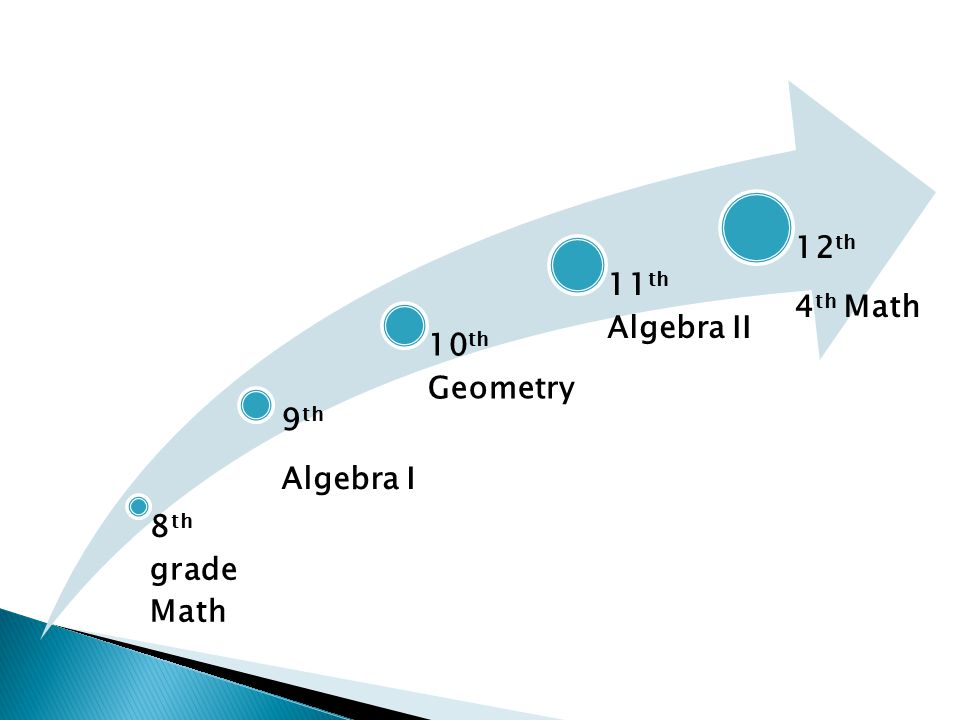8 th grade Math 9 th Algebra I 10 th Geometry 11 th Algebra II 12 th 4 th Math