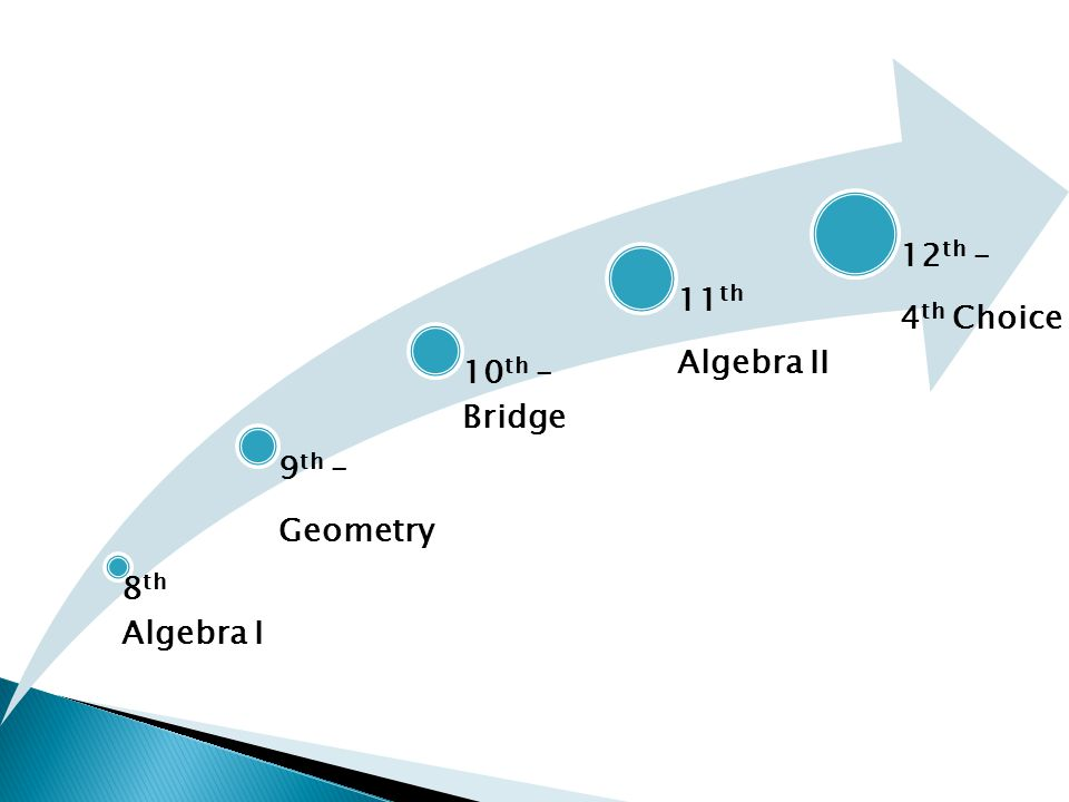 8 th Algebra I 9 th – Geometry 10 th – Bridge 11 th Algebra II 12 th – 4 th Choice