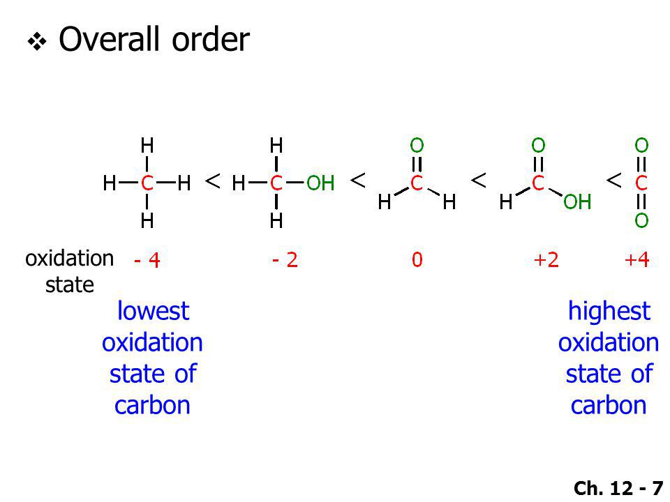 Ch. 12 - 7  Overall order lowest oxidation state of carbon highest oxidation state of carbon oxidation state