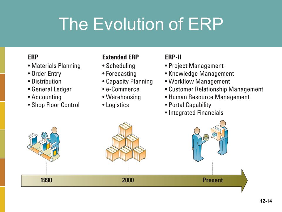 12-14 The Evolution of ERP