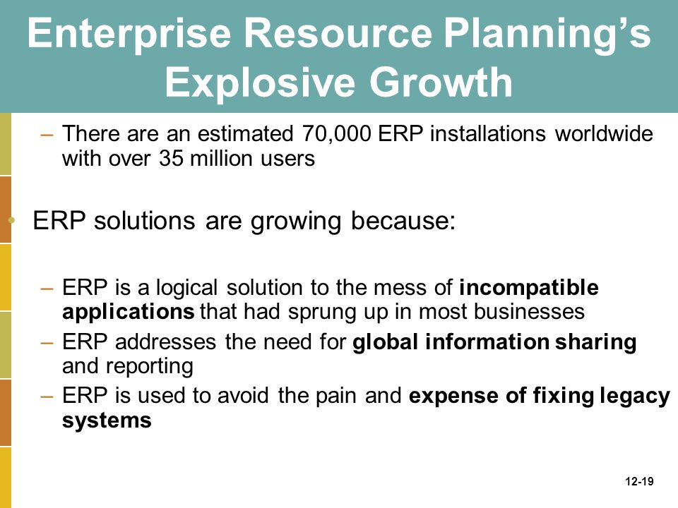 12-19 Enterprise Resource Planning's Explosive Growth –There are an estimated 70,000 ERP installations worldwide with over 35 million users ERP solutions are growing because: –ERP is a logical solution to the mess of incompatible applications that had sprung up in most businesses –ERP addresses the need for global information sharing and reporting –ERP is used to avoid the pain and expense of fixing legacy systems