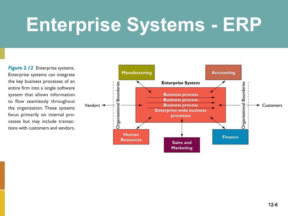 12-6 Enterprise Systems - ERP