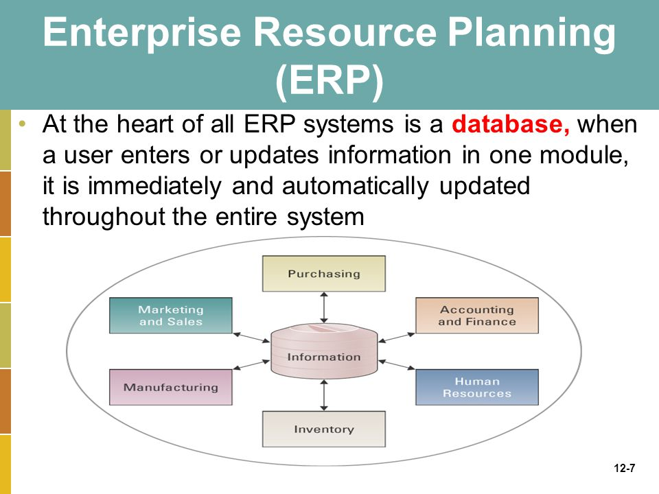 12-7 Enterprise Resource Planning (ERP) At the heart of all ERP systems is a database, when a user enters or updates information in one module, it is