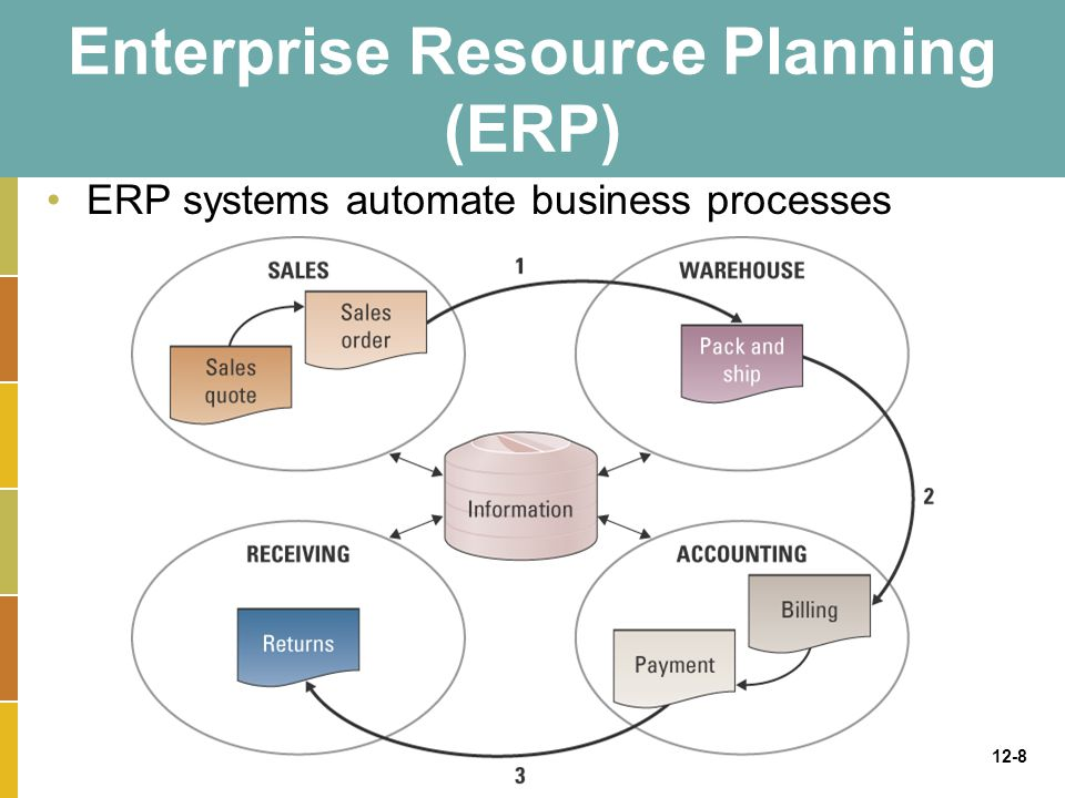 12-8 Enterprise Resource Planning (ERP) ERP systems automate business processes