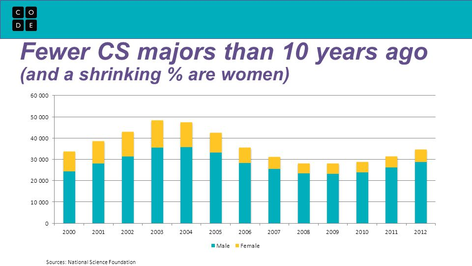 Fewer CS majors than 10 years ago (and a shrinking % are women) Sources: National Science Foundation