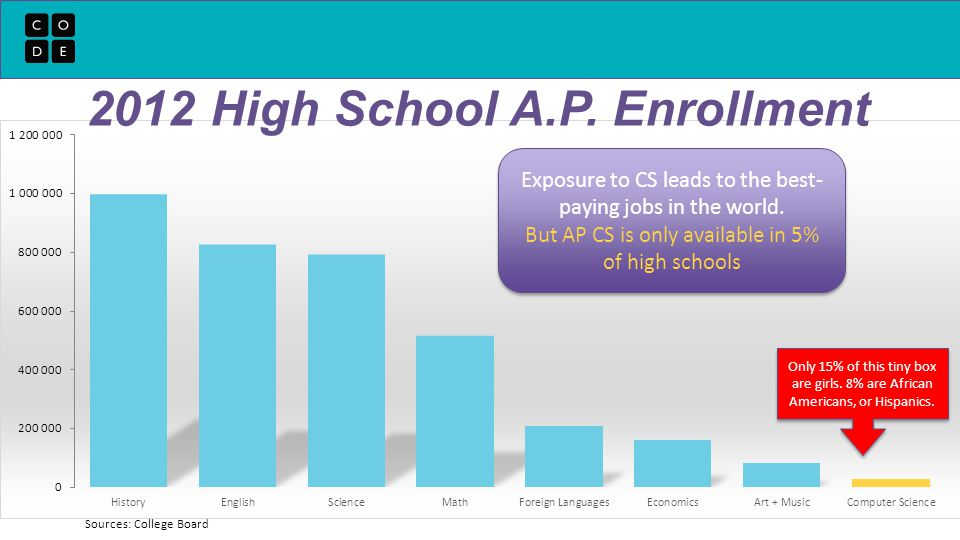 Sources: College Board Exposure to CS leads to the best- paying jobs in the world.