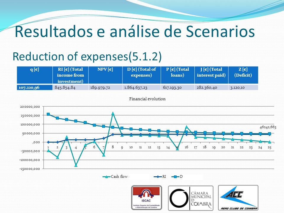 Resultados e análise de Scenarios Reduction of expenses(5.1.2) q [€] RI [€] (Total income from investment) NPV [€] D [€] (Total of expenses) P [€] (Total loans) J [€] (Total interest paid) Z [€] (Deficit) 107.220,96845.854,84189.979,721.864.637,23617.193,30282.360,403.120,10