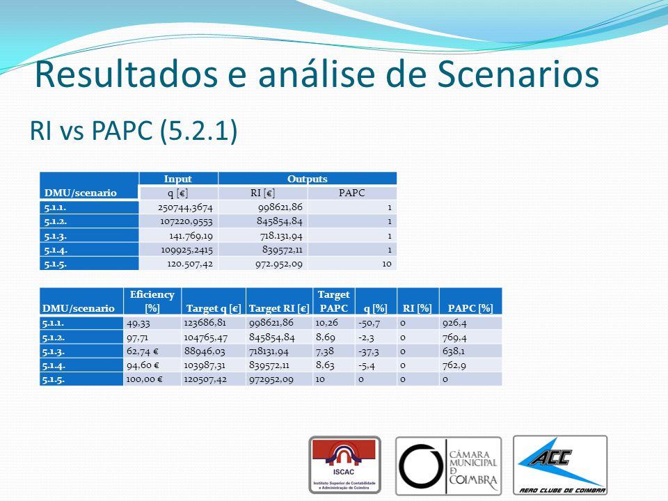 Resultados e análise de Scenarios RI vs PAPC (5.2.1) DMU/scenario InputOutputs q [€]RI [€]PAPC 5.1.1. 250744,3674998621,86 1 5.1.2. 107220,9553845854,