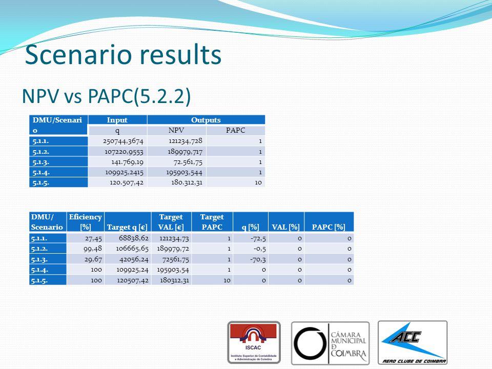 NPV vs PAPC(5.2.2) DMU/Scenari o InputOutputs qNPVPAPC 5.1.1. 250744,3674 121234,7281 5.1.2. 107220,9553 189979,7171 5.1.3. 141.769,1972.561,751 5.1.4