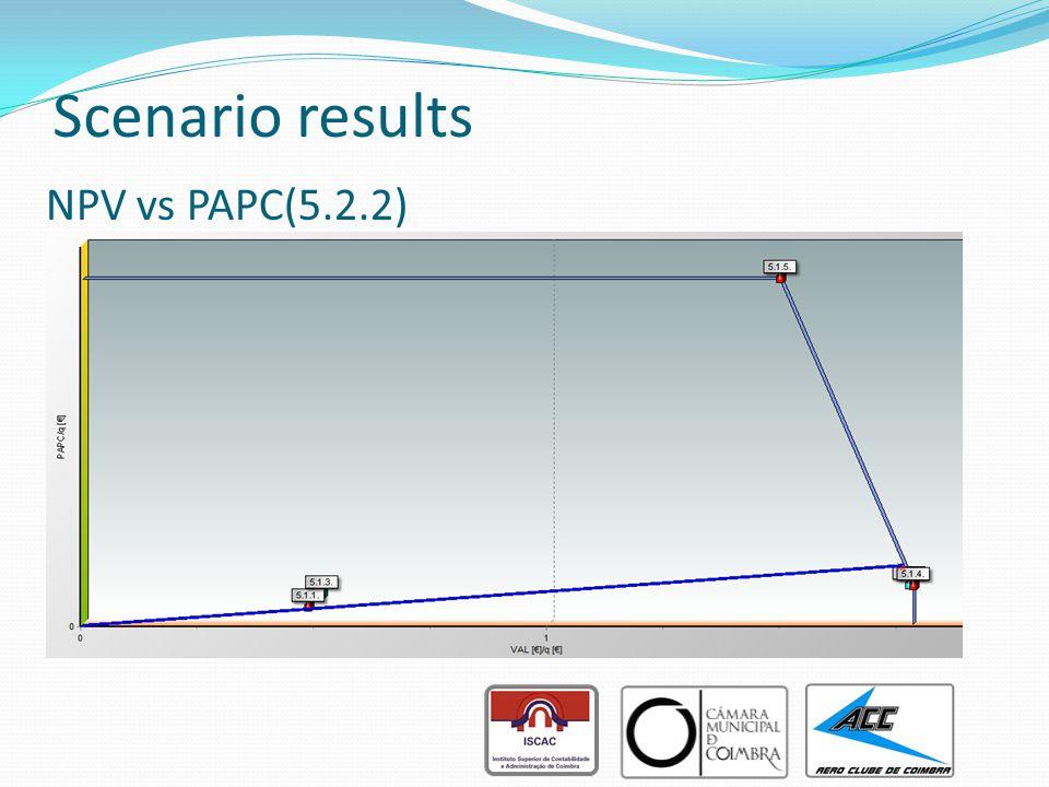 NPV vs PAPC(5.2.2) Scenario results