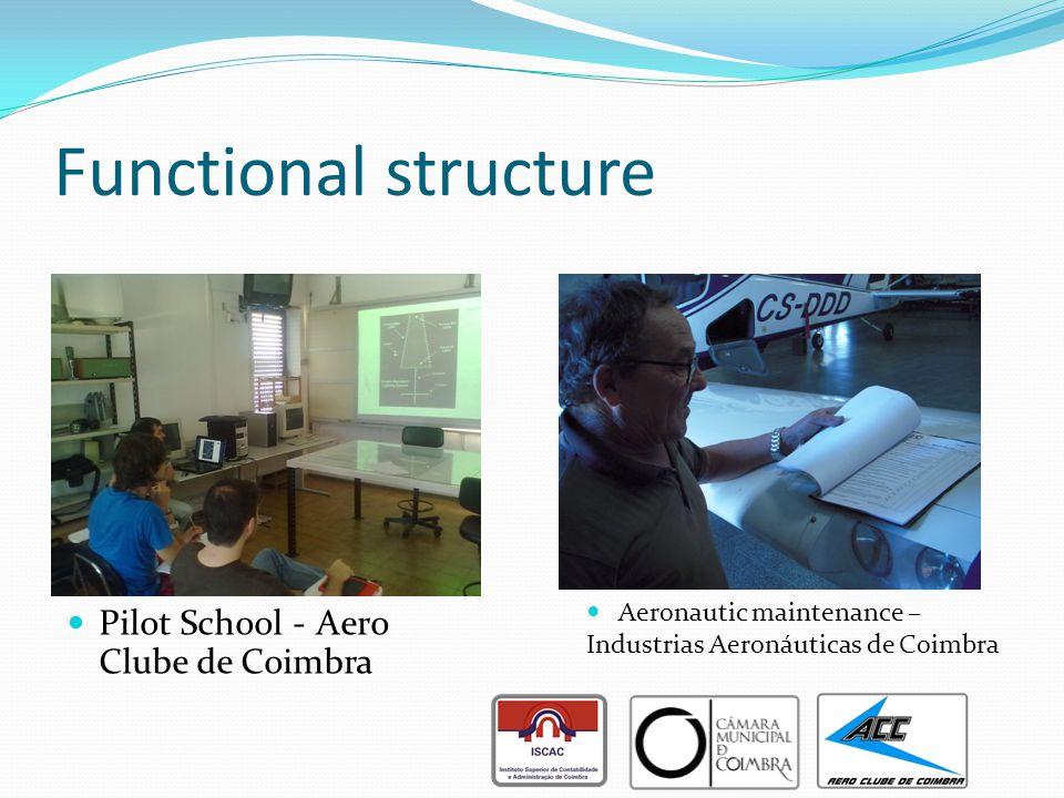 Functional structure Pilot School - Aero Clube de Coimbra Aeronautic maintenance – Industrias Aeronáuticas de Coimbra