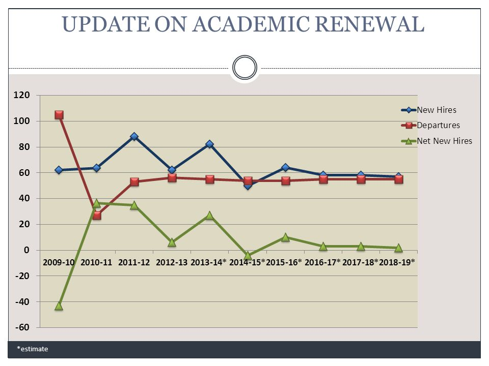 UPDATE ON ACADEMIC RENEWAL *estimate
