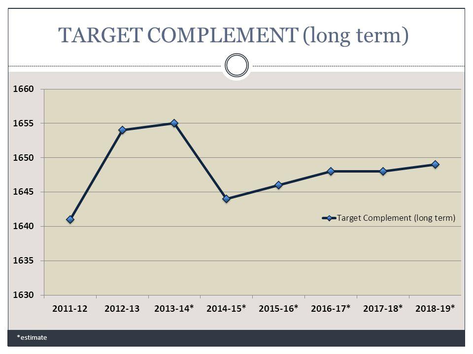 TARGET COMPLEMENT (long term) *estimate