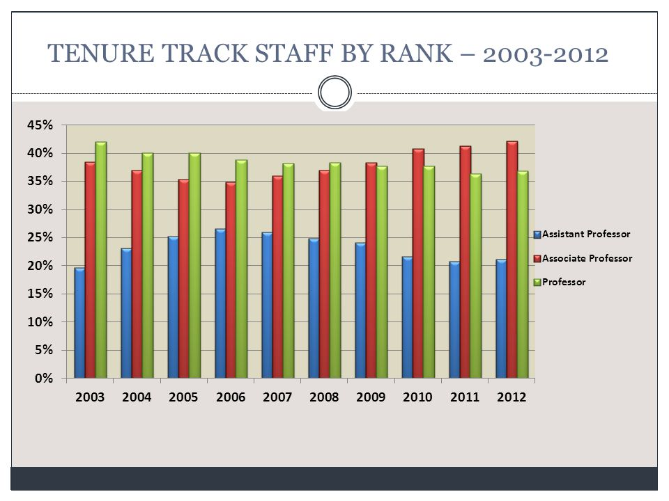 TENURE TRACK STAFF BY RANK – 2003-2012