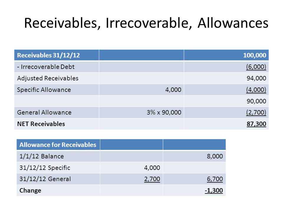 Receivables, Irrecoverable, Allowances Receivables 31/12/12100,000 - Irrecoverable Debt(6,000) Adjusted Receivables94,000 Specific Allowance4,000(4,00