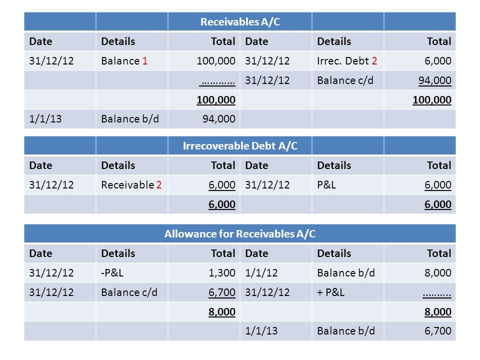 Receivables A/C DateDetailsTotalDateDetailsTotal 31/12/12Balance 1100,00031/12/12Irrec.