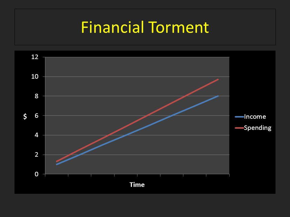 Financial Torment
