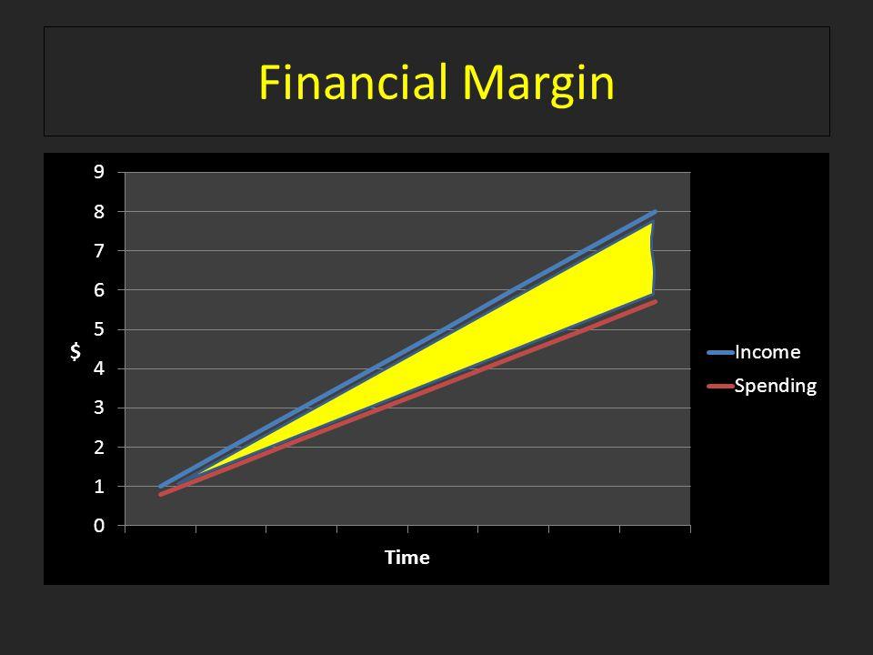 Financial Margin
