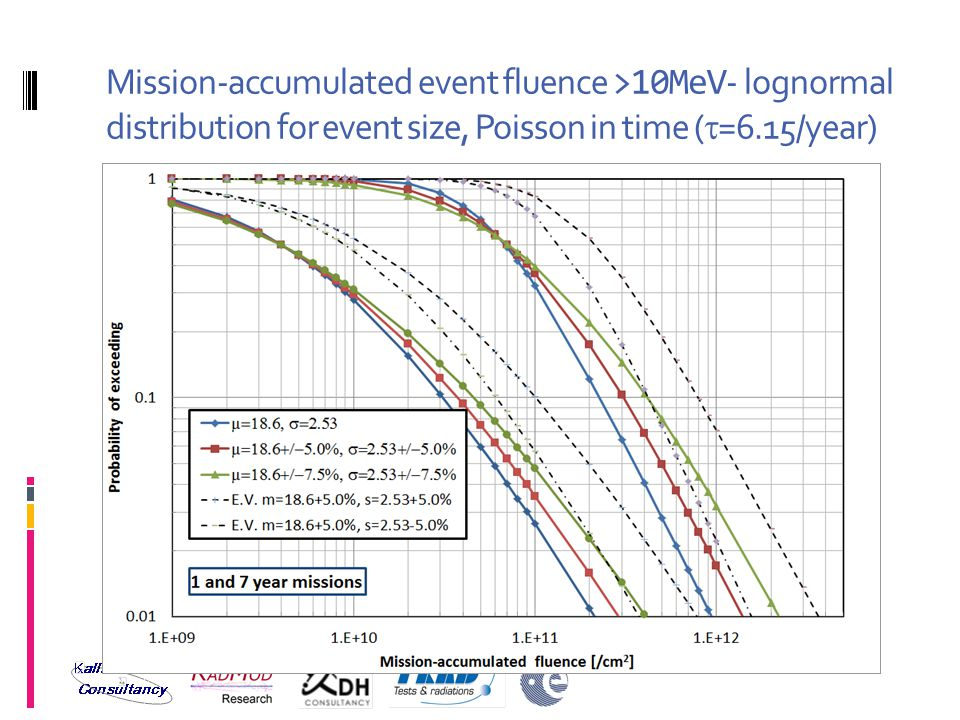 Mission-accumulated event fluence >10MeV - lognormal distribution for event size, Poisson in time (  =6.15/year)