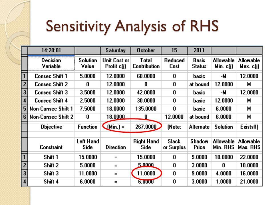 Sensitivity Analysis of RHS