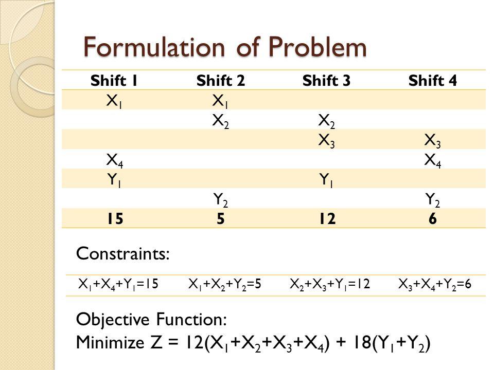 Formulation of Problem Objective Function: Minimize Z = 12(X 1 +X 2 +X 3 +X 4 ) + 18(Y 1 +Y 2 ) Shift 1Shift 2Shift 3Shift 4 X1X1 X1X1 X2X2 X2X2 X3X3 X3X3 X4X4 X4X4 Y1Y1 Y1Y1 Y2Y2 Y2Y2 155126 Constraints: X 1 +X 4 +Y 1 =15 X 1 +X 2 +Y 2 =5 X 2 +X 3 +Y 1 =12 X 3 +X 4 +Y 2 =6