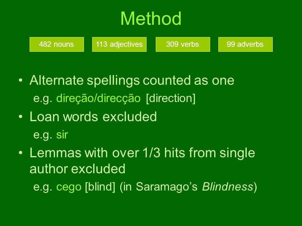Method Alternate spellings counted as one e.g.