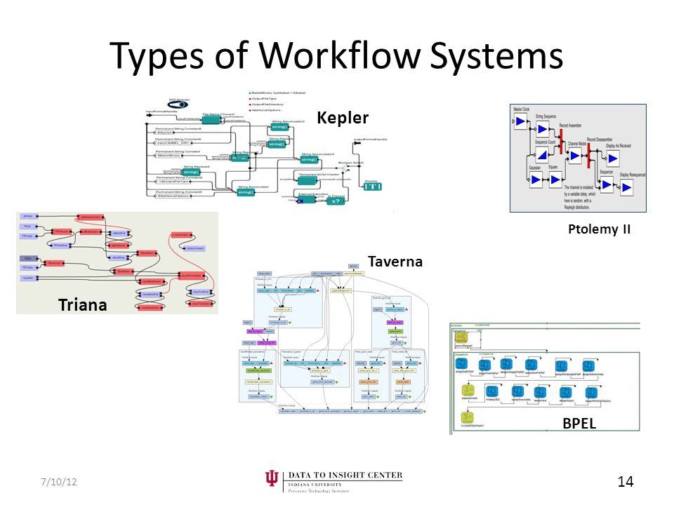 Types of Workflow Systems 7/10/12 14 Kepler BPEL Ptolemy II Triana Taverna