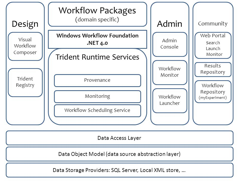 Design Visual Workflow Composer Trident Registry Workflow Packages (domain specific) Trident Runtime Services Windows Workflow Foundation.NET 4.0 Provenance Monitoring Workflow Scheduling Service Admin Admin Console Workflow Monitor Community Web Portal s earch Launch Monitor Workflow Launcher Results Repository Workflow Repository (myExperiment) Data Access Layer Data Object Model (data source abstraction layer) Data Storage Providers: SQL Server, Local XML store, …